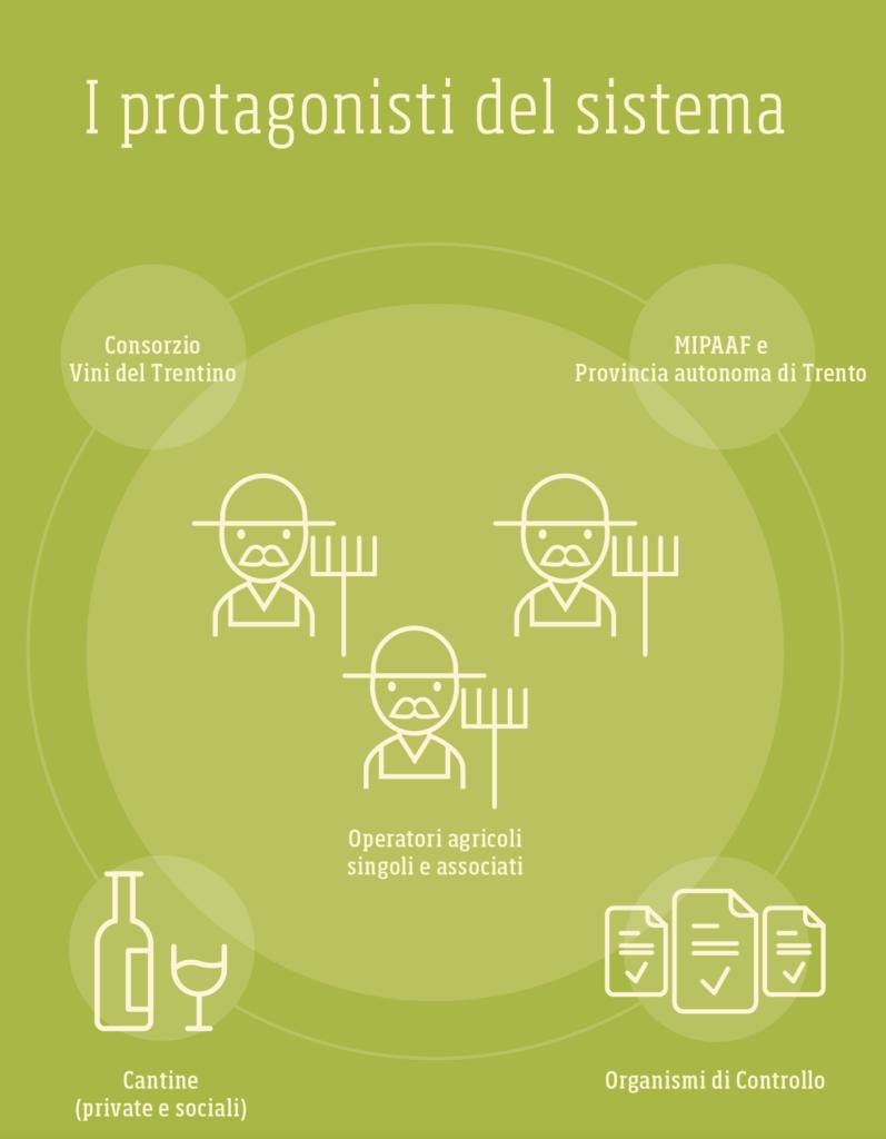sostenibilità-produzione-integrata